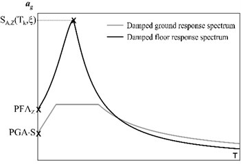 a) Ground and floor damped response spectra, b) schematization of the procedure adopted for the evaluation of the resisting ground acceleration PGA associated to the vault collapse