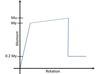 Adaptation of ideal moment-rotation curve in SAP2000
