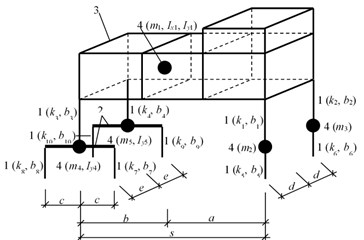 Vehicle computational model