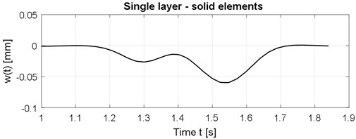 Time course of the vertical displacements in the middle of the slab, solid elements