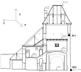 The view on upper gate building, numerical model and position of monitored points
