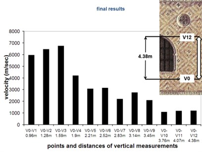 Results (velocity values) related to the Palazzo Ducale main facade in Venice