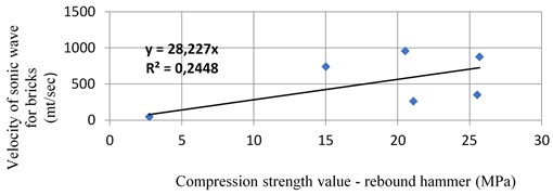 Velocity's distribution in relation to compression brick value in Bagan temple [12]