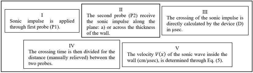 Flow-chart related to the step-process elaboration (I-V) for velocity calculation with VB tests