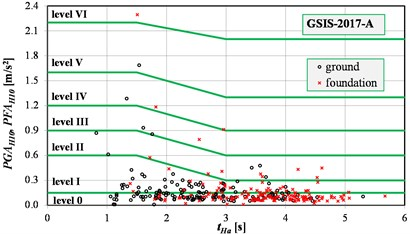 Assessments of the surface vibrations intensity using acceleration version of the scales:  a) GSI-GZWKW-2012-A, b) GSIS-2017-A