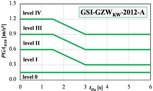 The GSI-GZWKW-2012 scale in: a) velocity, b) acceleration versions