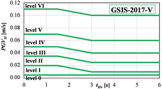 The GSIS-2017 scale in: a) velocity, b) acceleration versions