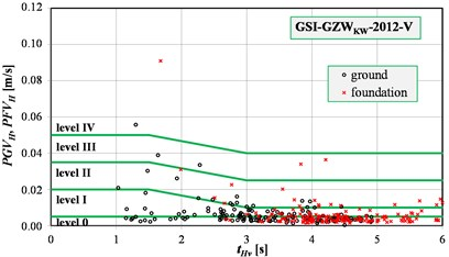 Assessments of the surface vibrations intensity using velocity version of the scales:  a) GSI-GZWKW-2012-V, b) GSIS-2017-V
