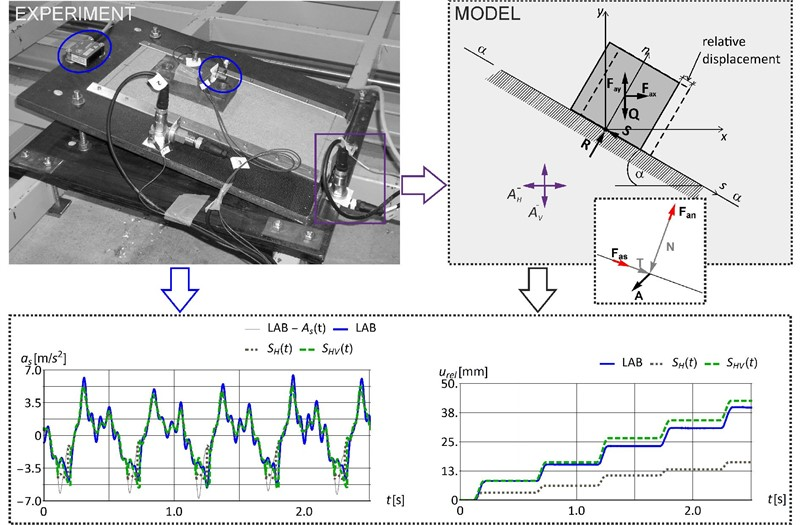 Experimental study of the effect of vertical acceleration component on the slope stability