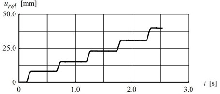 a) Time-history, b) subsequent increment of  the block relative displacement (parameters given in Fig. 8)