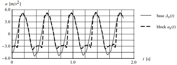 Comparison of platform and block tangent acceleration time history for platform inclined  by 10.1°, subjected to horizontal harmonic loading with 2.5 Hz and interface type: a) PP60, b) 60N20