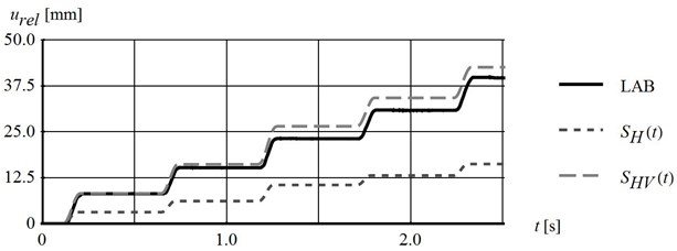 Comparison of: a) block tangent acceleration time-histories, b) of block relative displacement time-histories recorded (LAB) and calculated for the shear strength influenced by horizontal  and both horizontal and vertical platform excitations (parameters given in Fig. 8)