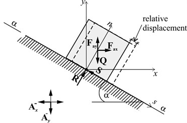 Scheme of a simple dynamic system loaded by horizontal and vertical accelerations