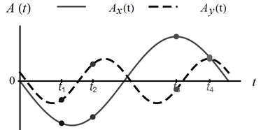 a) Horizontal Axt and vertical Ayt harmonic excitations time-histories, b) base acceleration vectors A in selected moments t (1/4), c) static (T, N) and dynamic (Fas, Fan) forces acting  on the block at time t1 in the local coordinate system