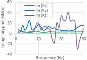 Real and imaginary part of the global impedance functions for translation