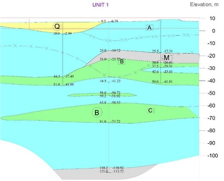 Engineering geological cross-section under NPP main building