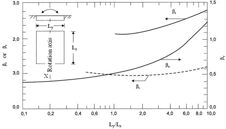Coefficients βx, βz, βψ for rectangular foundation [1]