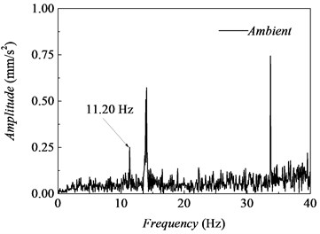 Typical power spectrum: a) due to human activity, b) under ambient vibration