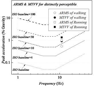 Vibration serviceability assessment according to ISO 2631-2 (1989): a) peak, b) ARMS and MTVV