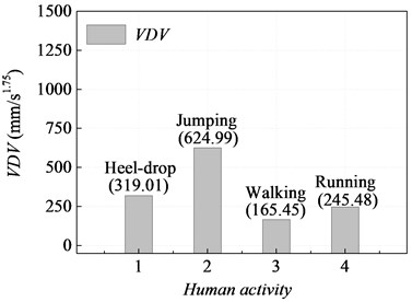 VDV for various human activities