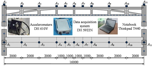 Monitoring system and accelerometer location (mm)