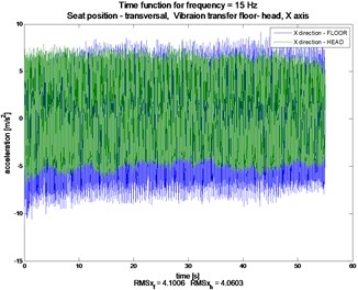Comparison signals of longitudinal (X), transverse (Y) and vertical (Z) vibrations of  floor and the head of the examined person, constant frequency ca. 15 Hz