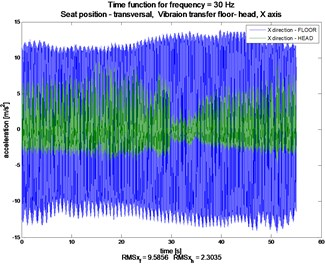 Comparison signals of longitudinal (X), transverse (Y) and vertical (Z) vibrations of  floor and the head of the examined person, constant frequency ca. 30 Hz