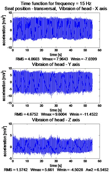 Waveforms of orthogonal vibration, constant frequency ca. 15 Hz: a) exciter plate, b) head
