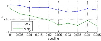 Correlation coefficient ρ between Δϕt and ϕ^t computed for two uni-directionally coupled Rössler oscillators with natural frequencies ω1= 0.980, ω2= 1.020: a) for noise-free signals,  b) the mean values and standard deviations (with error bars) from 30 independent  Monte Carlo trials consisting of the noise-added signal at a SNR = 0 dB