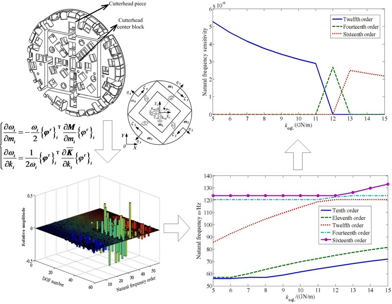 Natural frequency sensitivity and influence analysis of TBM cutterhead system