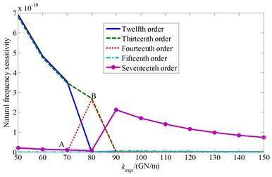 The influence of cutterhead center block support stiffness to natural characteristics