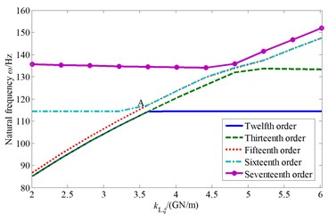 The influence of cutterhead piece tangential support stiffness to natural characteristics