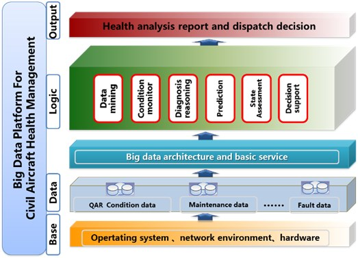 Architecture of the big data platform for civil health management applications