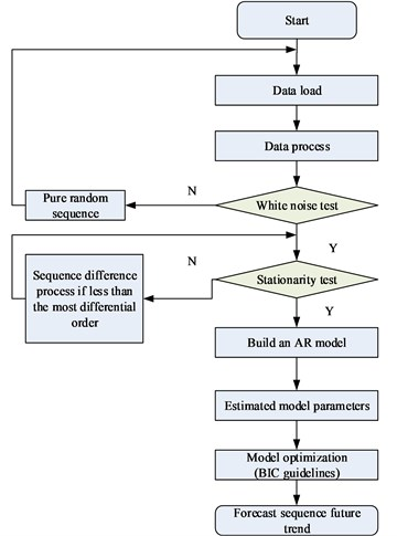 Flow chart of time series prediction method