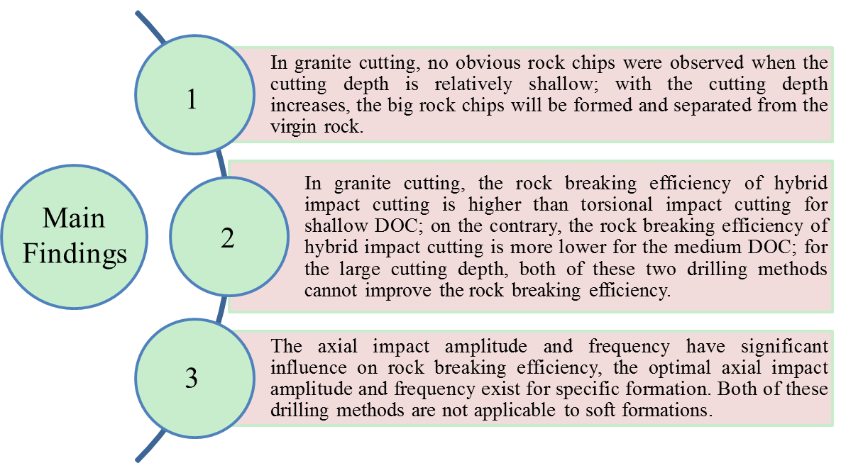 Numerical simulation analysis of hybrid impact cutting and its comparison with torsional impact cutting