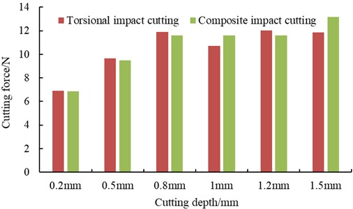 The average cutting force of torsional and hybrid impact cutting under different cutting depths