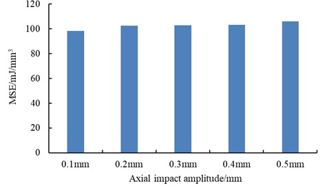 The magnitude of MSE under different axial impact amplitude