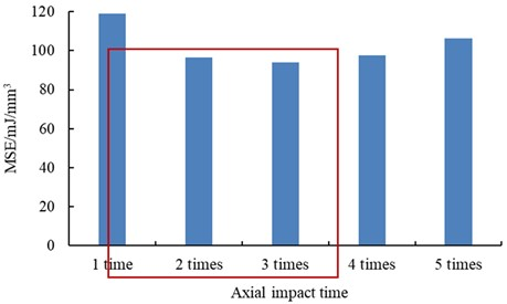 The magnitude of MSE under different axial impact times