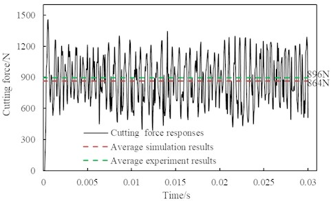 The comparison of experimental results and simulation results