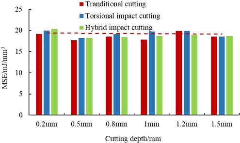 The magnitude of MSE for traditional cutting, torsional impact cutting and hybrid impact cutting