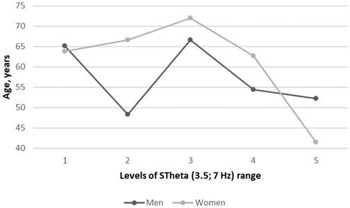 Genders related atrial fibrillation patients' age distribution in five levels of TVMF  power-varying magnetic field strength through the year