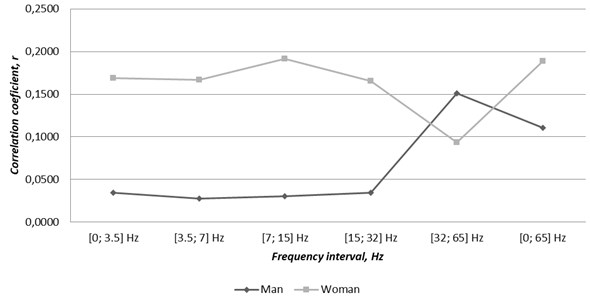 Correlations between gender related cases of atrial fibrillation and TVMF changes through 2016