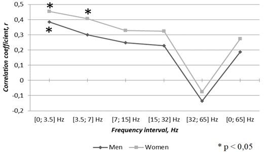 Correlations between gender related cases of atrial fibrillation  and TVMF changes through the first half of the year 2016