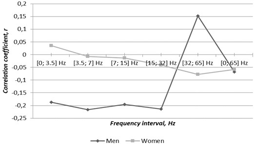 Correlations between genders related cases of atrial fibrillation  and TVMF changes through the second half of the year 2016