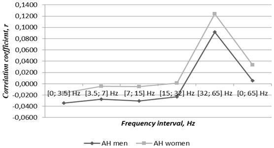 Correlations between genders related cases of atrial fibrillation concomitant  with arterial hypertension and TVMF changes through 2016