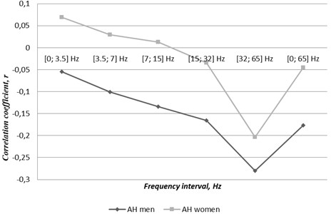 Correlations between gender related cases of atrial fibrillation concomitant  with arterial hypertension and TVMF changes through the first half of the year