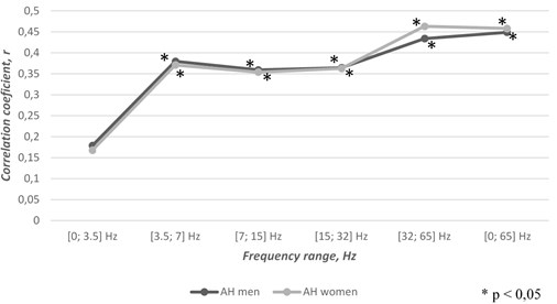 Correlations between gender related cases of atrial fibrillation concomitant  with arterial hypertension and TVMF changes through the second half of the year