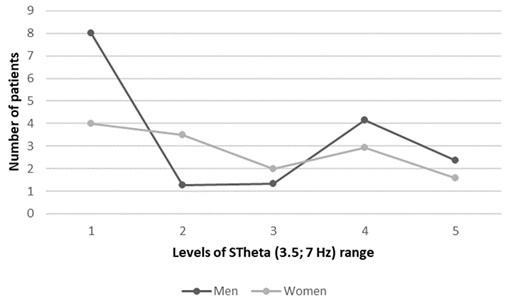 Genders related cases of atrial fibrillation in five levels of TVMF  power-varying magnetic field strength through the year
