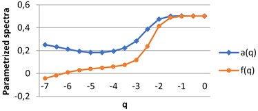 The graphs of singularity and multifractal spectra for images B1-B4, q∈[–7, 0]