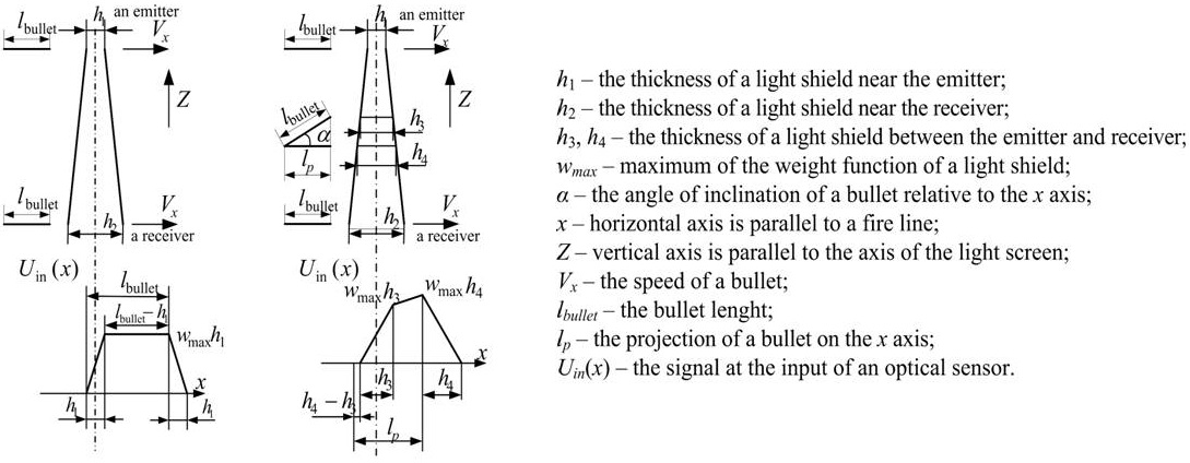 Weight functions of light shield and the signal at the input of optical sensor at the intersection of the bullets of light shield